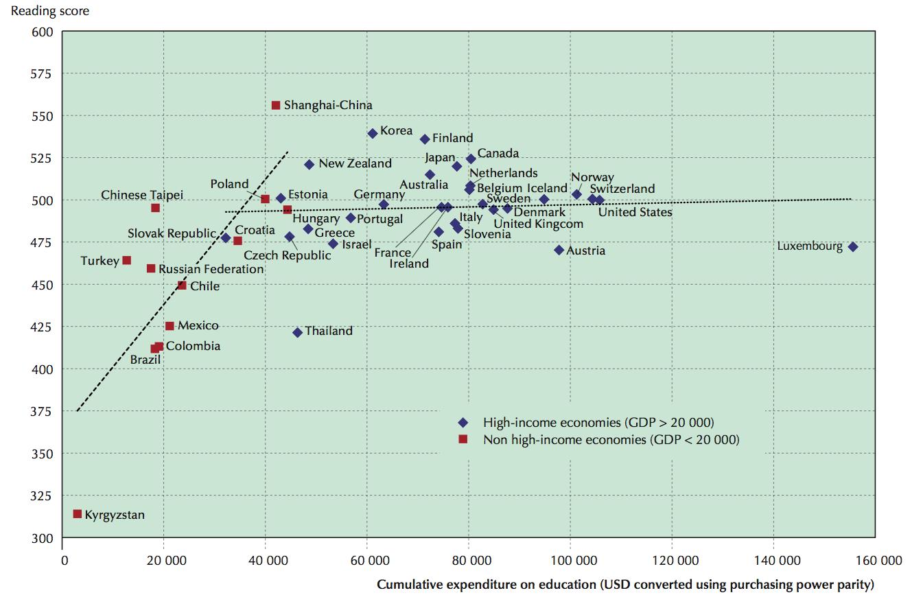 ourworldindata_average-reading-performance-in-pisa-and-average-spending-per-student